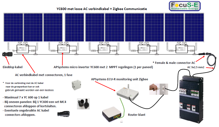 APS YC600y micro inverter